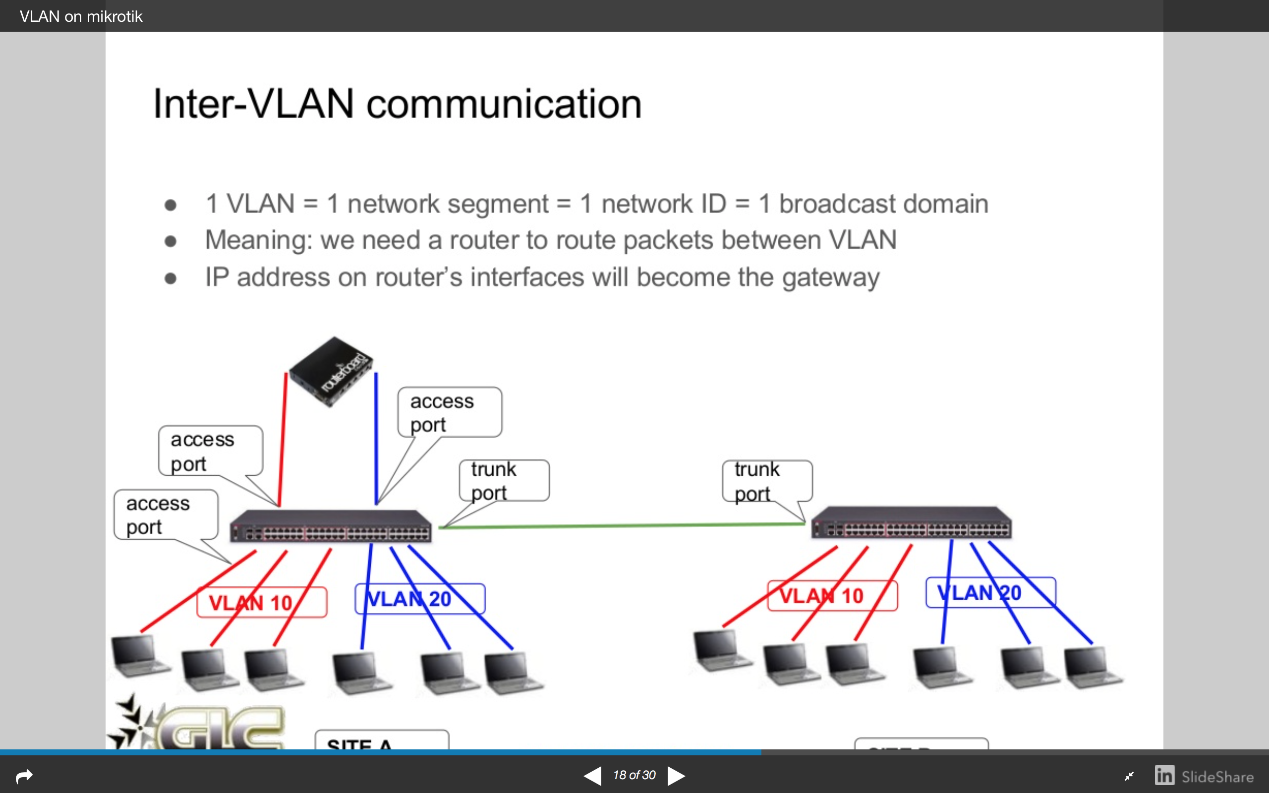 Mikrotik roles on VLAN